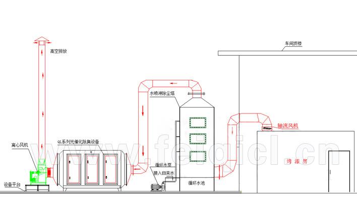 烤漆炉有机废气处理工程